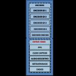 Arquitetura do Sistema de TV Digital