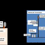 Composição da estação de transmissão TV Analógica